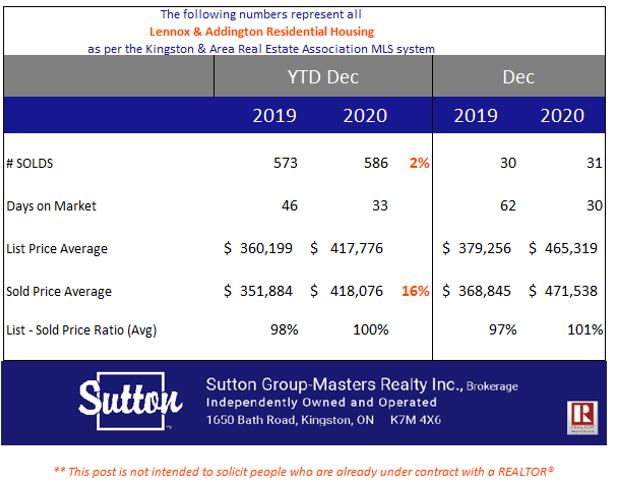 Real Estate Update for Stone Mills – Year End 2020