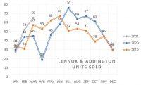 L&A Real Estate Volume Y/Y